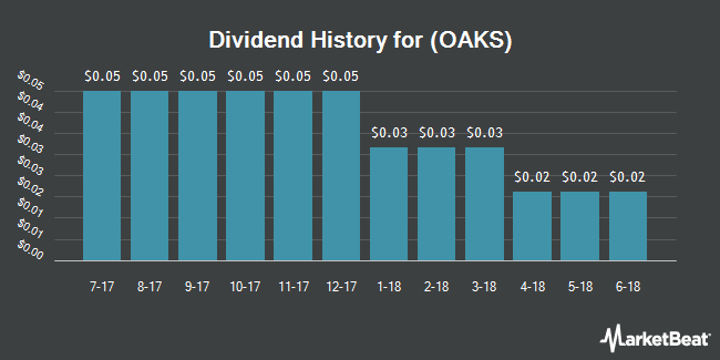 Dividend Payments by Quarter for Five Oaks Investment Corp. (NYSE:OAKS)