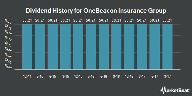 Dividend Payments by Quarter for OneBeacon Insurance Group (NYSE:OB)