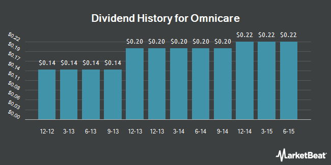 Dividend Payments by Quarter for Omnicare (NYSE:OCR)