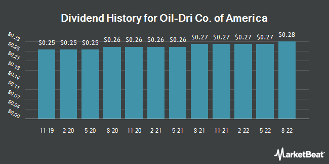 Dividend Payments by Quarter for Oil-Dri Co. of America (NYSE:ODC)