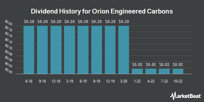 Dividend Payments by Quarter for Orion Engineered Carbons SA (NYSE:OEC)