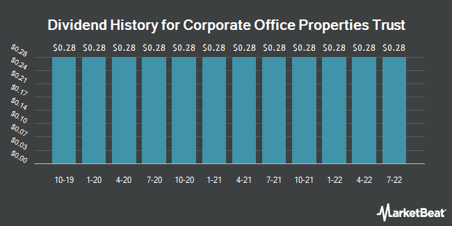 Dividend Payments by Quarter for Corporate Office Properties Trust (NYSE:OFC)