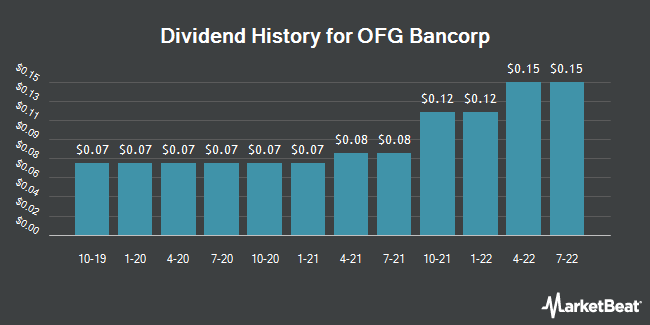 Dividend Payments by Quarter for OFG Bancorp (NYSE:OFG)