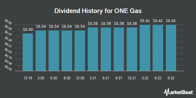 Dividend Payments by Quarter for ONE Gas (NYSE:OGS)