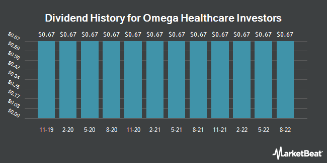Dividend Payments by Quarter for Omega Healthcare (NYSE:OHI)