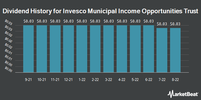 Dividend History for Invesco Municipal Income Opp Trust (NYSE:OIA)