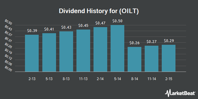 Dividend Payments by Quarter for Oiltanking Partners (NYSE:OILT)