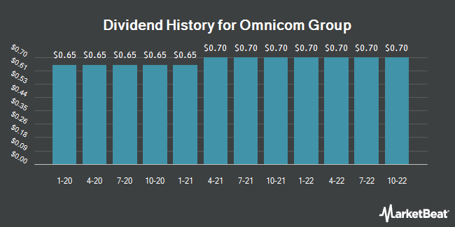 Dividend History for Omnicom Group (NYSE:OMC)