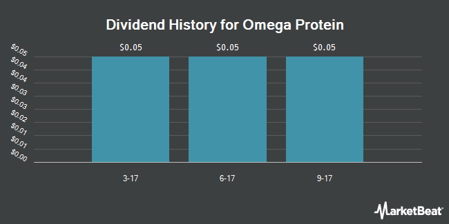 Dividend Payments by Quarter for Omega Protein Corporation (NYSE:OME)