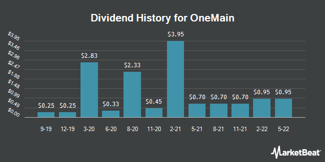 Dividend Payments by Quarter for OneMain Holdings (NYSE:OMF)