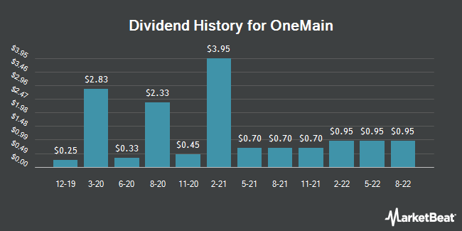 Dividend History for OneMain (NYSE:OMF)