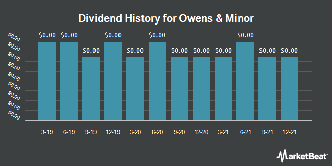Dividend Payments by Quarter for Owens & Minor (NYSE:OMI)