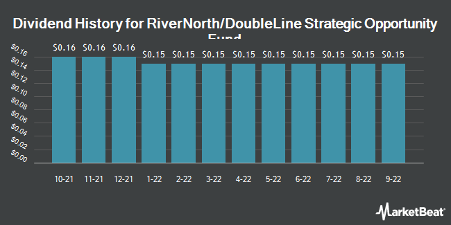 Dividend History for RiverNorth/DoubleLine Strategic Opportunity Fund (NYSE:OPP)