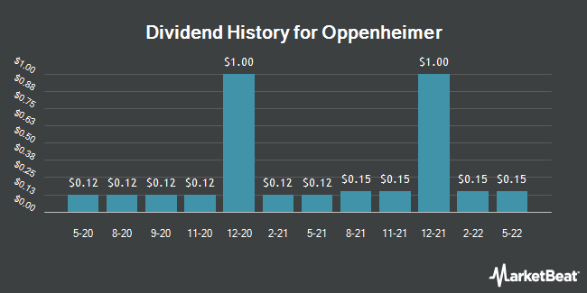 Dividend Payments by Quarter for Oppenheimer (NYSE:OPY)