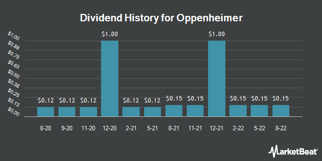 Dividend History for Oppenheimer (NYSE:OPY)