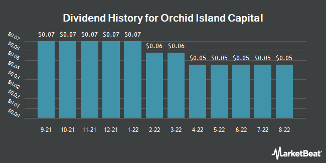 Dividend History for Orchid Island Capital (NYSE:ORC)