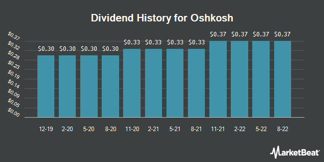 Dividend History for Oshkosh (NYSE:OSK)