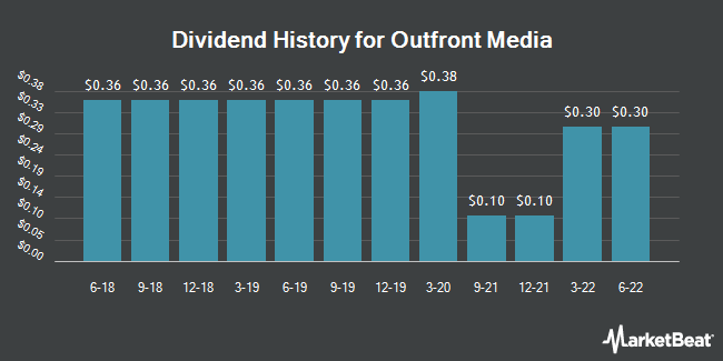 Dividend History for Outfront Media (NYSE:OUT)