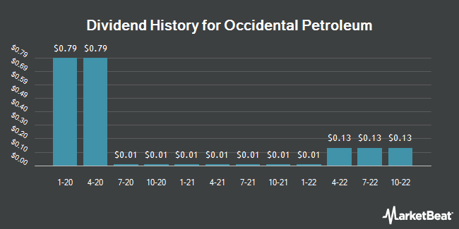 Dividend Payments by Quarter for Occidental Petroleum Corporation (NYSE:OXY)