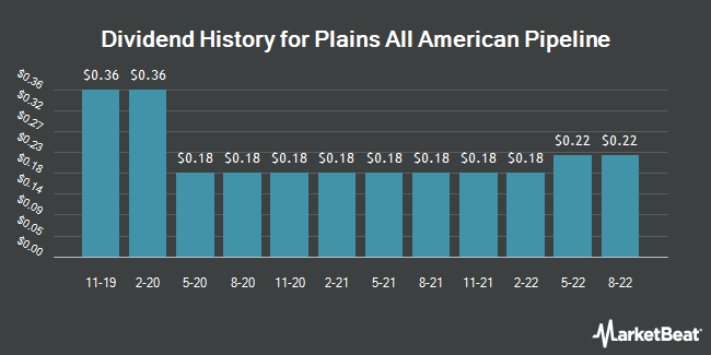 Dividend Payments by Quarter for Plains All American Pipeline, L.P. (NYSE:PAA)