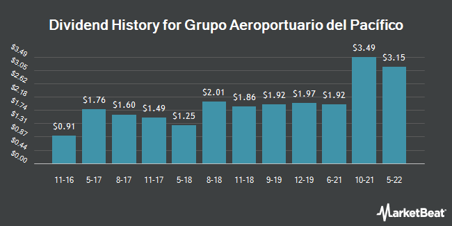 Dividend Payments by Quarter for Grupo Aeroportr dl Pcfco SAB de CV (NYSE:PAC)