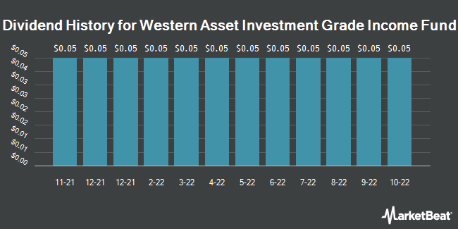 Dividend History for Western Asset Investment Grade Income Fund (NYSE:PAI)