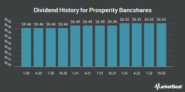 Dividend Payments by Quarter for Prosperity Bancshares (NYSE:PB)