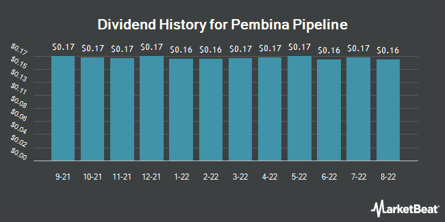 Dividend Payments by Quarter for Pembina Pipeline Corp. (NYSE:PBA)