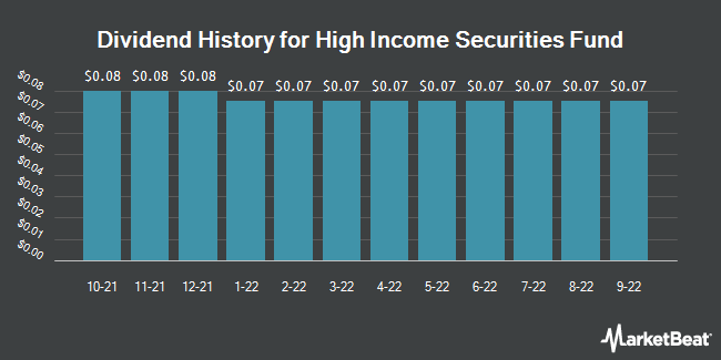 Dividend History for High Income Securities Fund (NYSE:PCF)