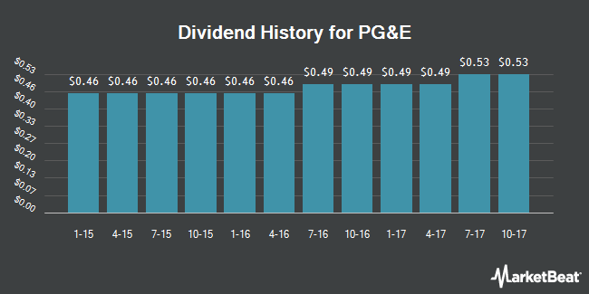 Dividend Payments by Quarter for PG&E Co. (NYSE:PCG)