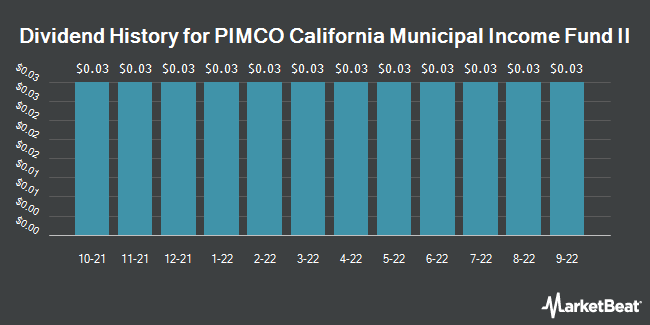 Dividend Payments by Quarter for Pimco CA Muni. Income Fund II (NYSE:PCK)