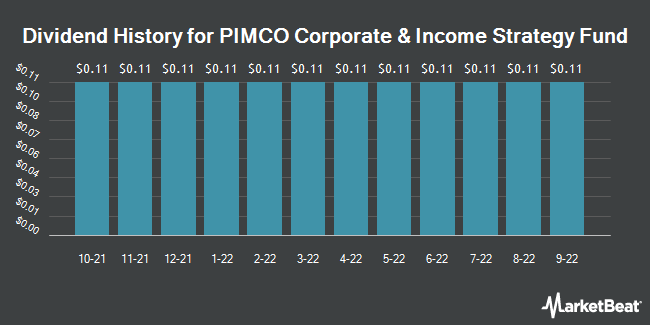 Dividend History for Pimco Corporate & Income Strategy Fund (NYSE:PCN)