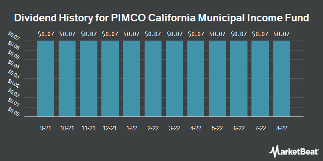 Dividend Payments by Quarter for Pimco CA Municipal Income Fund (NYSE:PCQ)