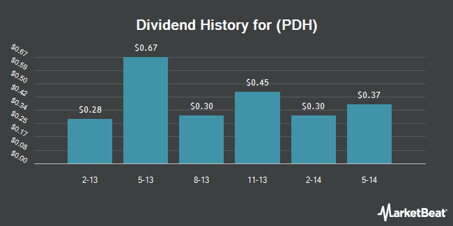 Dividend Payments by Quarter for PetroLogistics LP (NYSE:PDH)
