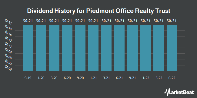 Dividend Payments by Quarter for Piedmont Office Realty Trust (NYSE:PDM)