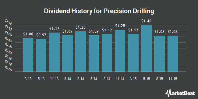 Dividend Payments by Quarter for Precision Drilling Corporation (NYSE:PDS)