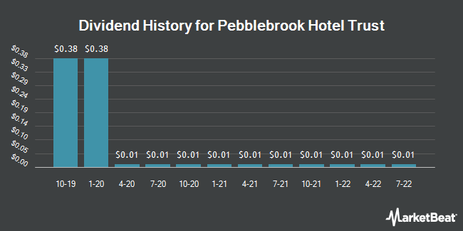 Dividend Payments by Quarter for Pebblebrook Hotel (NYSE:PEB)
