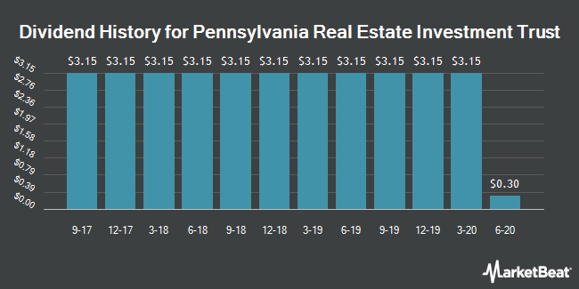Dividend Payments by Quarter for Pennsylvania Real Estate Investment Trust (NYSE:PEI)
