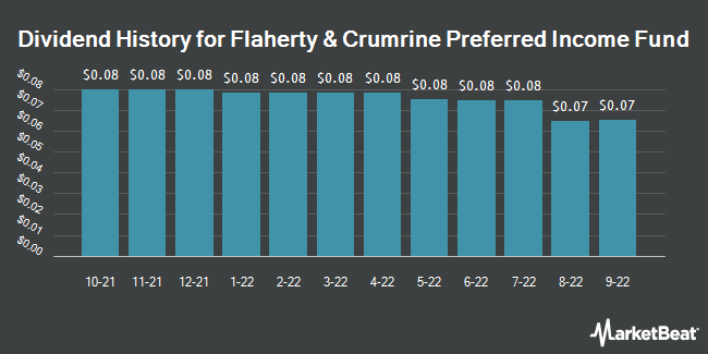 Dividend History for Flaherty & Crumrine Pref. Income Fd (NYSE:PFD)