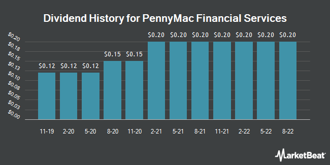 Dividend Payments by Quarter for PennyMac Financial Services (NYSE:PFSI)