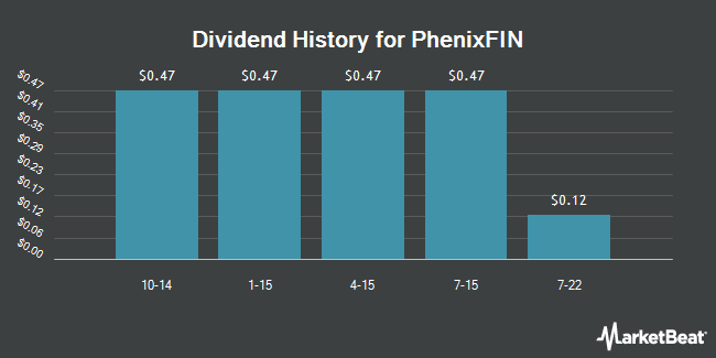 Dividend Payments by Quarter for Phoenix Companies, Inc. Phoenix Companies Inc 7.45% Pfd (NYSE:PFX)