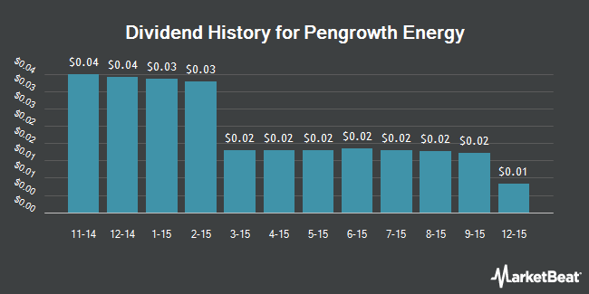 Dividend Payments by Quarter for Pengrowth Energy Corp (NYSE:PGH)