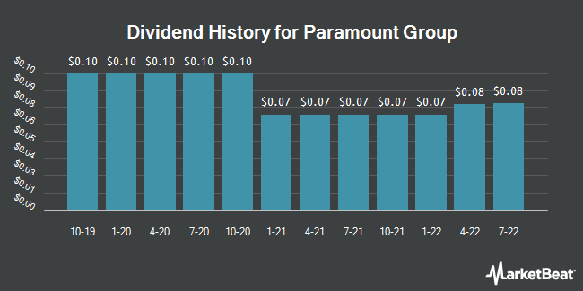 Dividend History for Paramount Group (NYSE:PGRE)
