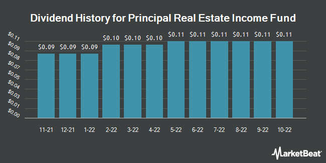 Dividend History for Principal Real Estate Income Fund (NYSE:PGZ)