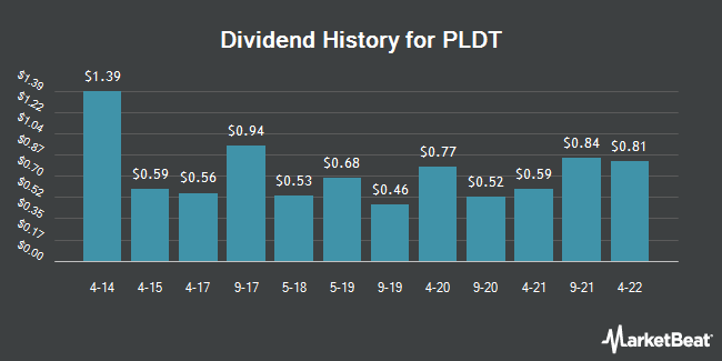 Dividend Payments by Quarter for PLDT (NYSE:PHI)