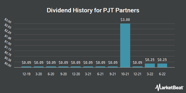Dividend Payments by Quarter for PJT Partners (NYSE:PJT)