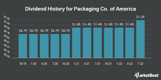 Dividend Payments by Quarter for Packaging Corp Of America (NYSE:PKG)