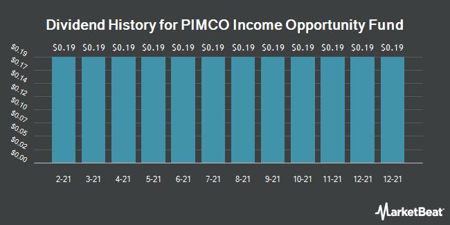 Dividend History for PIMCO Income Opportunity Fund (NYSE:PKO)
