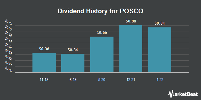 Dividend Payments by Quarter for POSCO (NYSE:PKX)