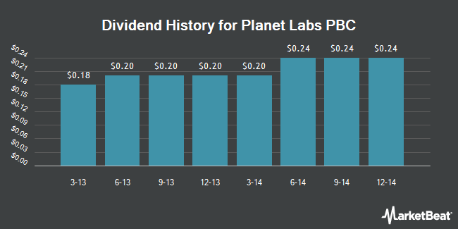 Dividend Payments by Quarter for Protective Life Corp. (NYSE:PL)